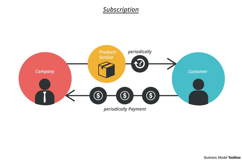 Is Your Business Ready for Subscription & Recurring Business Based Model?