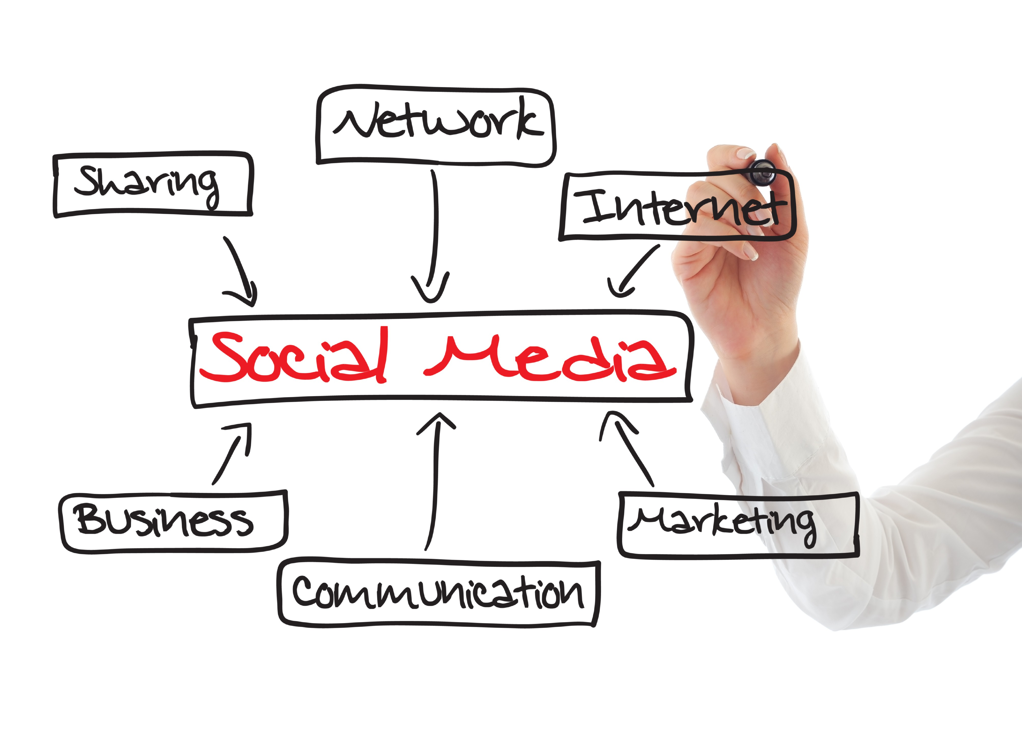 4 Keys to a Great Social Media Strategy