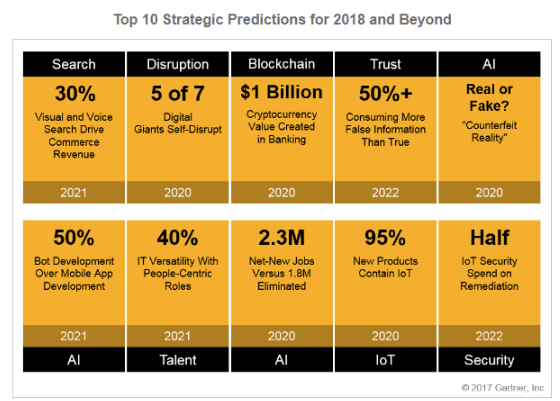 Strategic Predictions for 2018 and Beyond