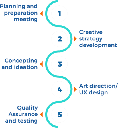 Custom Software Process graphic